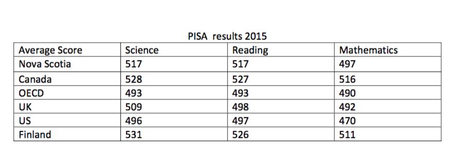 PISA 2015 NSresults
